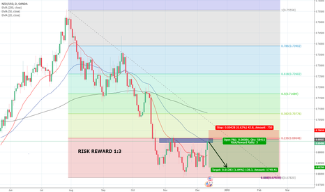 NZDUSD: NZDUSD potential 1:3 RR