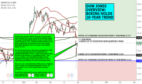 BA: DOW JONES OVERVIEW: BOEING HOLDS 10-YEAR TREND