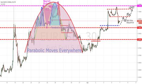 EURUSD: Buying Eur/Usd