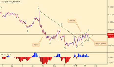 EURUSD: EURUSD is looking for sell setup