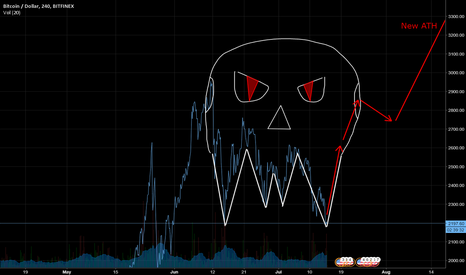 BTCUSD: Extremely Rare Fangy Skull pattern forming in BTCUSD!