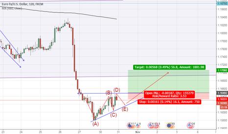 EURUSD: Long opportunity at EUR/USD
