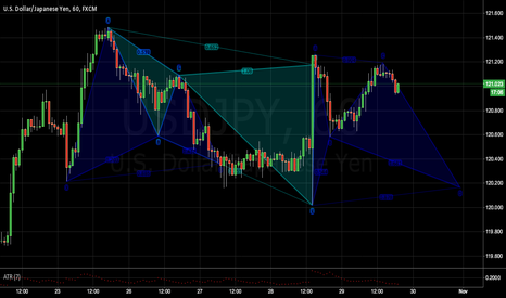 USDJPY: USDJPY has been crushing it with patterns