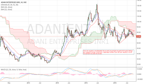 ADANIENT: Adani Enterprises can move further down