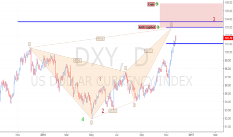 DXY: Emerging Bearish Anti Cypher & Crab