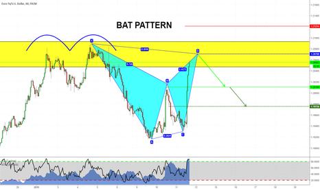 EURUSD: Bat Pattern on EURUSD