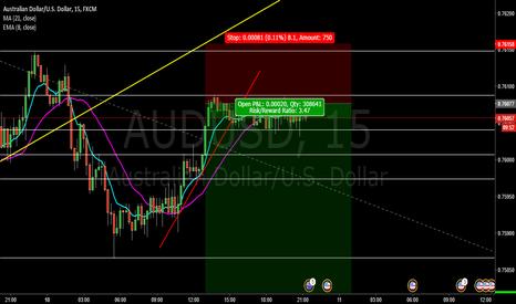 AUDUSD: AUD/USD SHORT OPPORTUNITY! | COPY TRADE & PROFIT 4:1