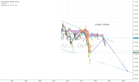 EURUSD: Monthly View on long term
