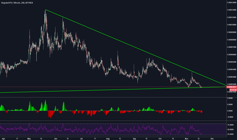 SNGLSBTC: Reading itself to breakout ?