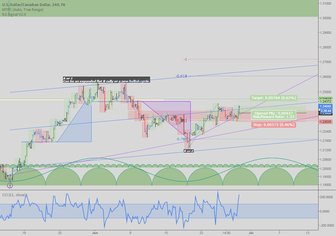 USDCAD: Potential rally ahead
