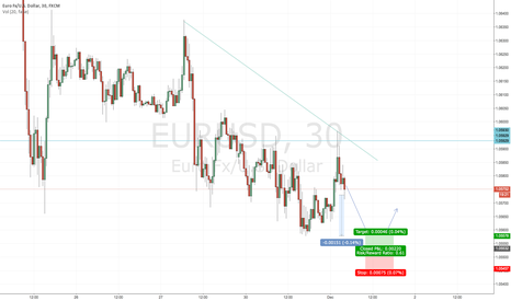 EURUSD: Just a idea
