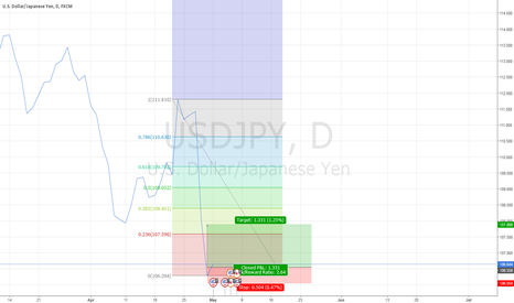 USDJPY: Buy USD now