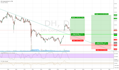 DH: Dh Corporation is in correction phrase now