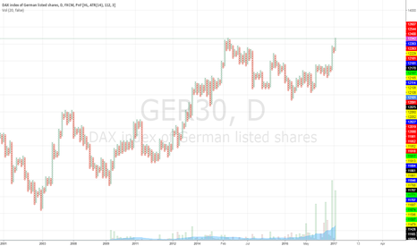 GER30: DAX and other European indices (Points and Figures): Fake out?