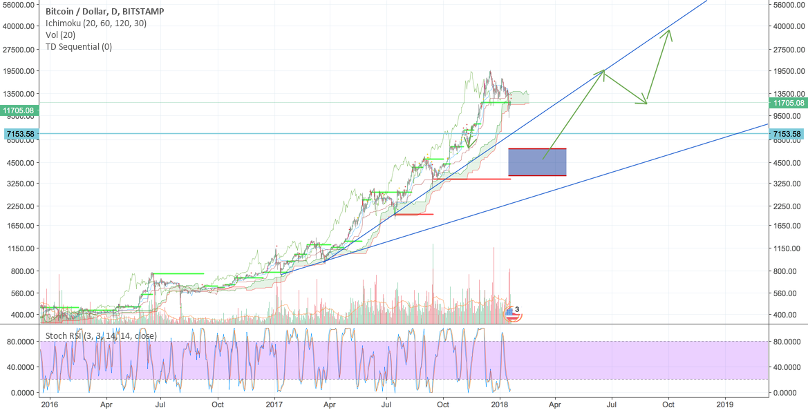 Bitcoin DOWNWARD REVERSAL operation dragon slayer