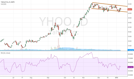 YHOO: Flag Bullish