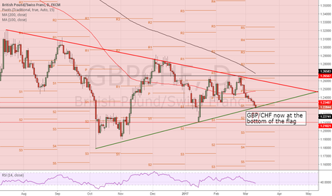 GBPCHF: GBPCHF at the point of no return?