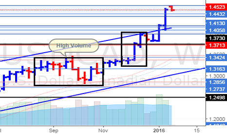 USDCAD: USD/CAD Weekly Update (17/1/16)