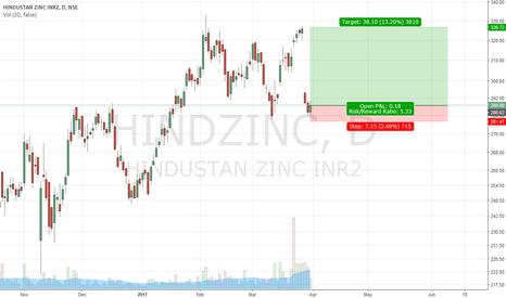 HINDZINC: Hindustan Zinc short term buy
