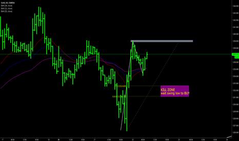 XAUUSD: GOLD day trading plan 22 FEB