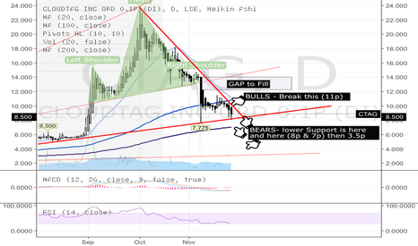CTAG: CTAG breakout & support levels