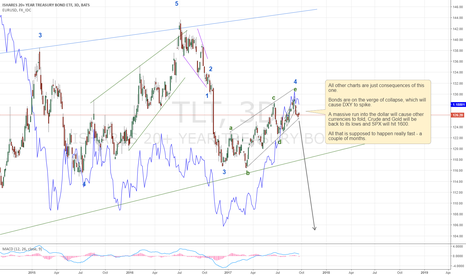 TLT: The most important chart