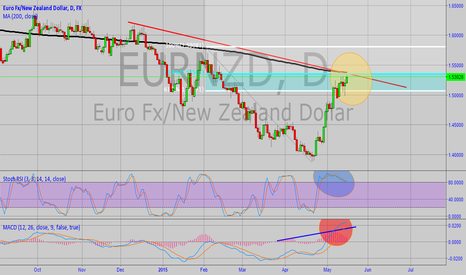 EURNZD: Technical Short on EUR/NZD for Long-term Position