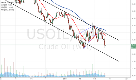 USOIL: Comex Market Analysis and Trading Tips - 10th Feb 2016