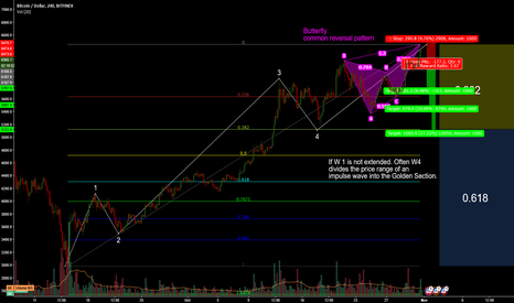 BTCUSD: BTC Golden Section and Butterfly