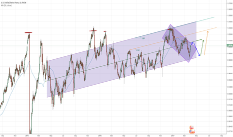 USDCHF: Waiting for Bullish Channel Retracement on USD/CHF