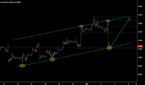 EURUSD: Maybe...