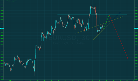 EURUSD: EUR should sell after hitting 1.313 - 1.315 first ?