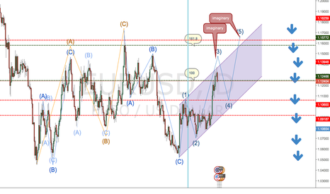EURUSD: After completion of wave 5 euro will fall.