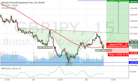 GBPJPY: potential  H&S