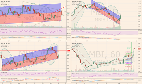 MBI: Looks like MBI reversing from bottom.