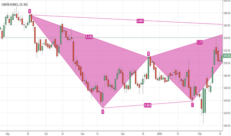 CANFINHOME: Canfin Home - Bearish Bat