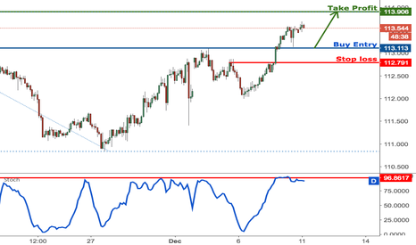 Usd jpy chart dollar yen rate tradingview