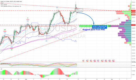 XAUUSD: XAUUSD may go down to support zone but still in Bullish trend