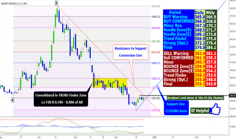 INFRATEL: INFRATEL: Can Enter as Reversal Trader?
