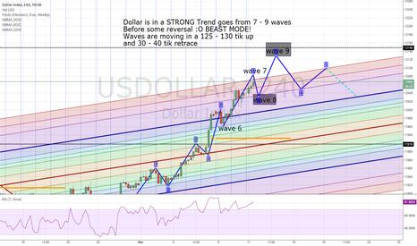 USDOLLAR: This Bullish dollar move
