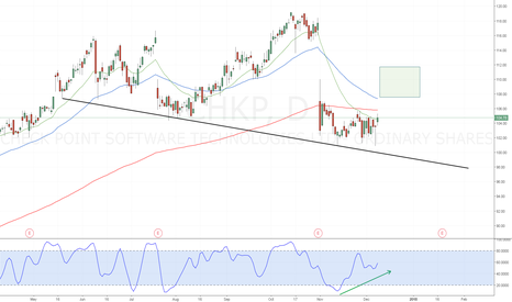 CHKP: CHKP - Stochastic Divergence on Trend Line