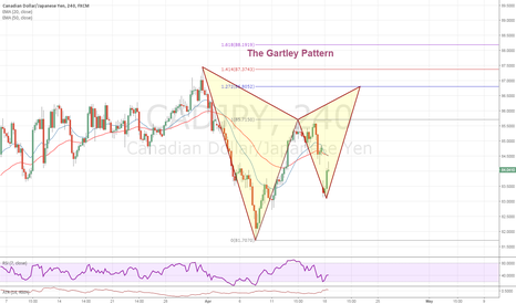 CADJPY: The Gartley Pattern
