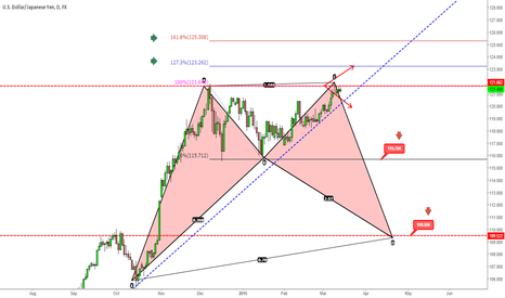 USDJPY: *Double post*