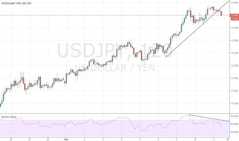 USDJPY: USDJPY - Short term sell trigger
