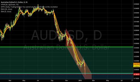 AUDUSD: Get Your Aussie Bottom Dollar
