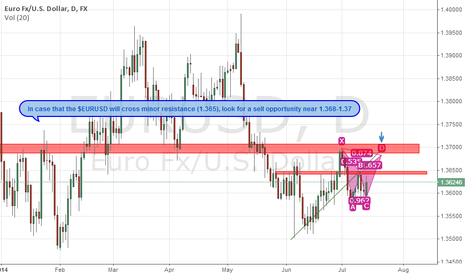 EURUSD: $EURUSD possible harmonic pattern completion