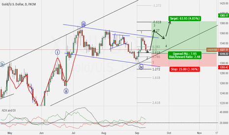 XAUUSD: wait 1320 and long