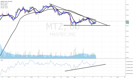 MTZ: $MTZ buy buy buy