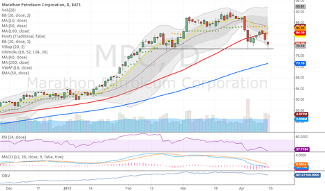 MPC: Not a good time for Oil co's.