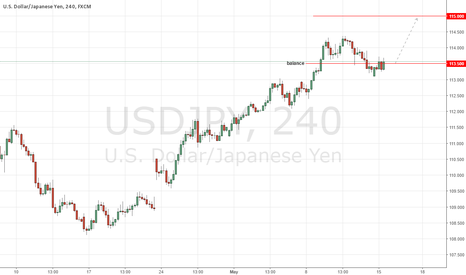 USDJPY: USDJPY Finds Balance, Upside Target Remains 115